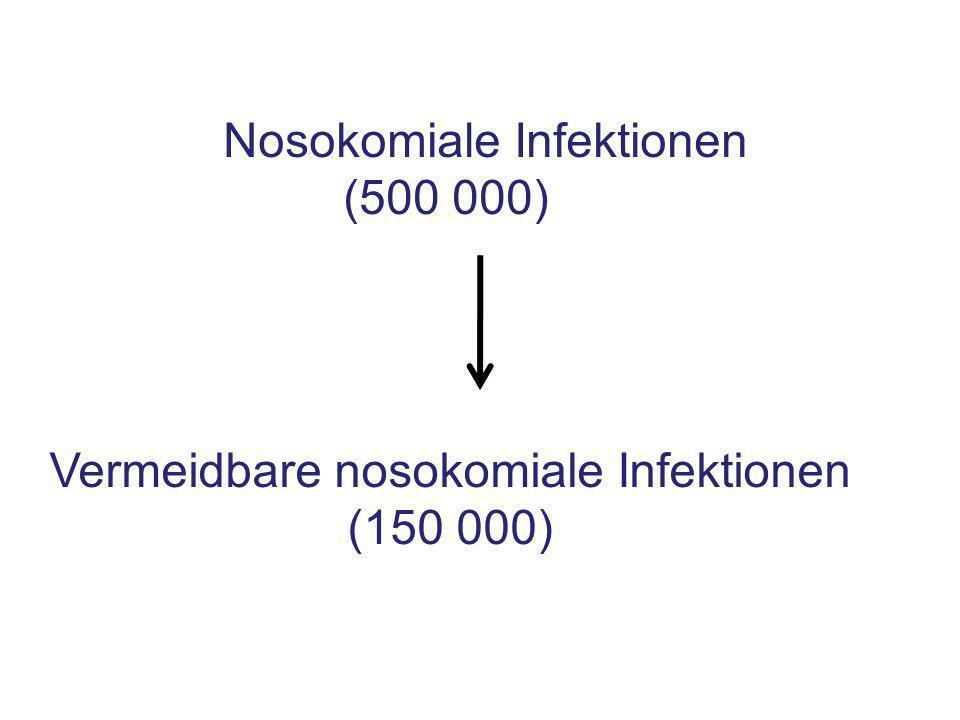 Nosokomiale Infektionen (500 000) Vermeidbare nosokomiale Infektionen (150 000)