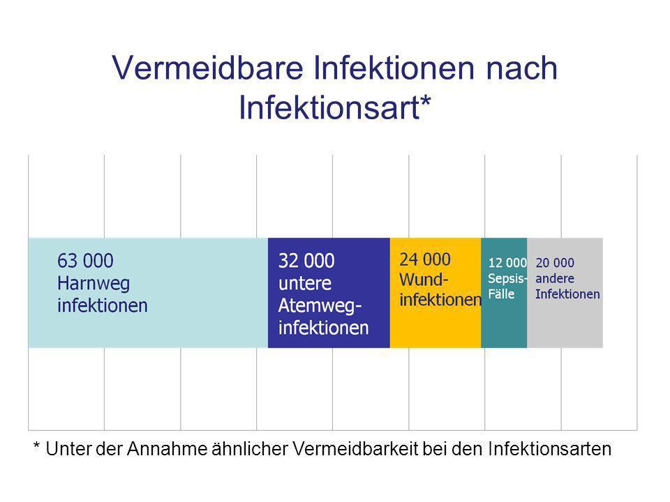 Vermeidbare Infektionen nach Infektionsart* * Unter der Annahme ähnlicher Vermeidbarkeit bei den Infektionsarten