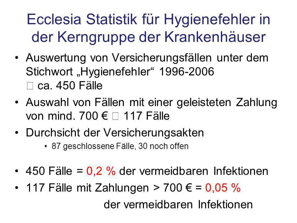 Auswertung von Versicherungsfällen unter dem Stichwort Hygienefehler 1996-2006 ca.