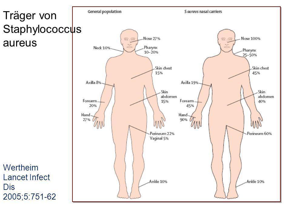 Wertheim Lancet Infect Dis 2005;5:751-62 Träger von Staphylococcus aureus