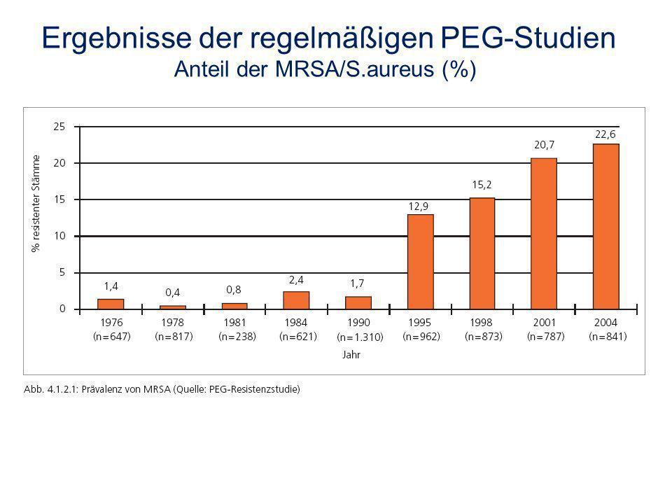 Ergebnisse der regelmäßigen PEG-Studien Anteil der MRSA/S.aureus (%)