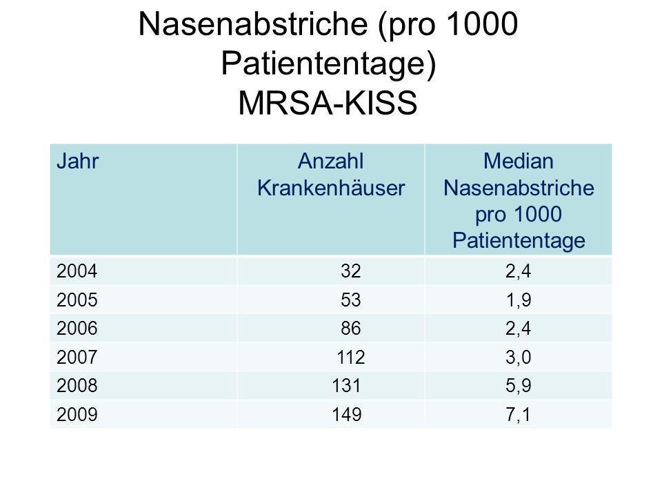 Nasenabstriche (pro 1000 Patiententage) MRSA-KISS JahrAnzahl Krankenhäuser Median Nasenabstriche pro 1000 Patiententage 2004 322,4 2005 531,9 2006 862,4 2007 1123,0 2008 1315,9 2009 1497,1