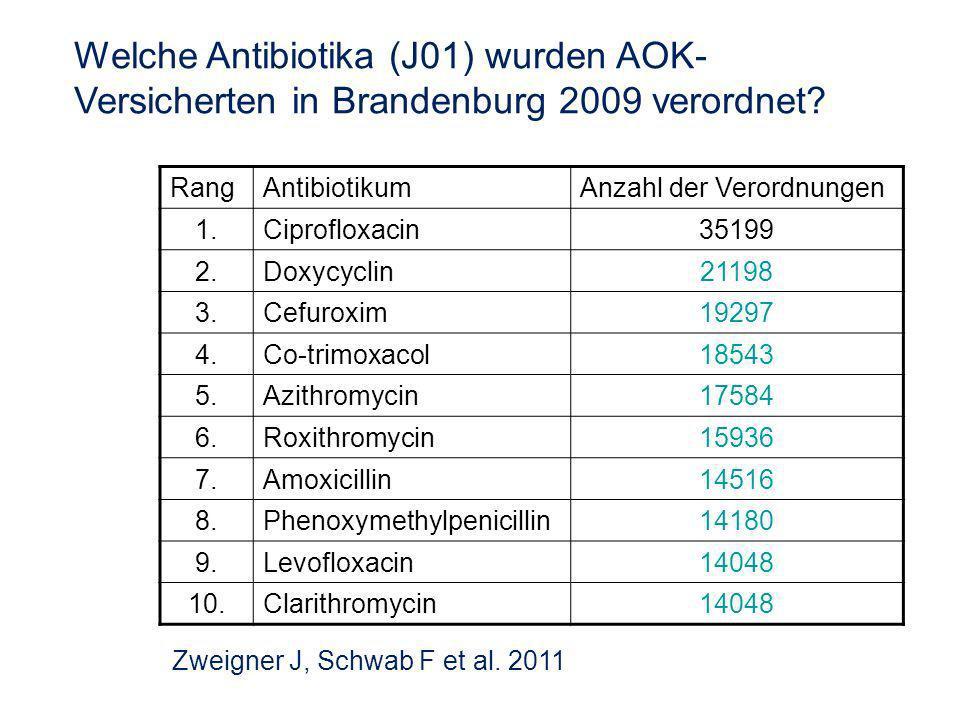 Welche Antibiotika (J01) wurden AOK- Versicherten in Brandenburg 2009 verordnet.