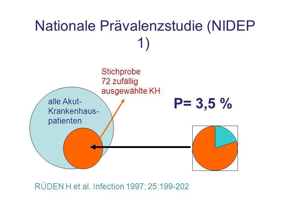 Nationale Prävalenzstudie (NIDEP 1) RÜDEN H et al.