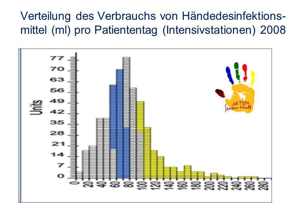 Verteilung des Verbrauchs von Händedesinfektions- mittel (ml) pro Patiententag (Intensivstationen) 2008