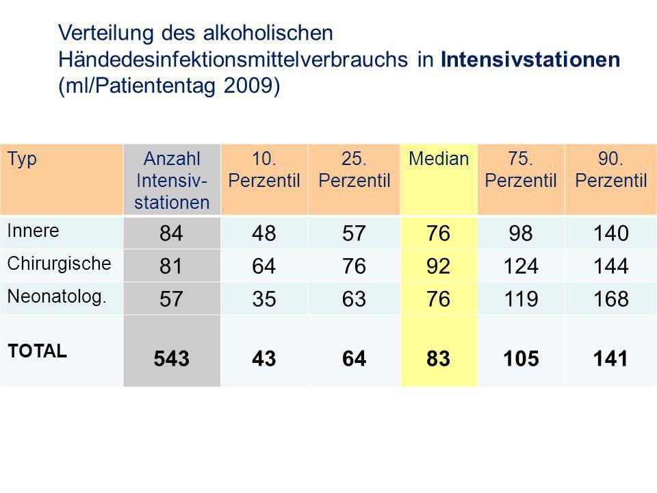 Verteilung des alkoholischen Händedesinfektionsmittelverbrauchs in Intensivstationen (ml/Patiententag 2009) TypAnzahl Intensiv- stationen 10.