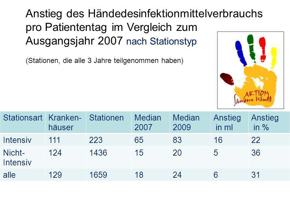 Anstieg des Händedesinfektionmittelverbrauchs pro Patiententag im Vergleich zum Ausgangsjahr 2007 nach Stationstyp (Stationen, die alle 3 Jahre teilgenommen haben) StationsartKranken- häuser StationenMedian 2007 Median 2009 Anstieg in ml Anstieg in % Intensiv11122365831622 Nicht- Intensiv 12414361520536 alle12916591824631