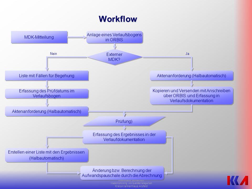 Reinhard Schaffert Medizincontrolling und Qualitätsmanagement Kreiskrankenhaus Alsfeld Workflow MDK-Mitteilung Anlage eines Verlaufsbogens in ORBIS Aktenanforderung (Halbautomatisch) Externer MDK.