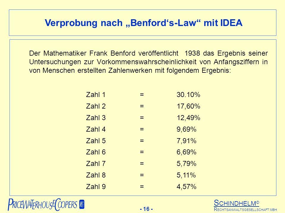 S CHINDHELM © - 16 - R ECHTSANWALTSGESELLSCHAFT MBH Verprobung nach Benfords-Law mit IDEA Der Mathematiker Frank Benford veröffentlicht 1938 das Ergebnis seiner Untersuchungen zur Vorkommenswahrscheinlichkeit von Anfangsziffern in von Menschen erstellten Zahlenwerken mit folgendem Ergebnis: Zahl 1=30.10% Zahl 2 =17,60% Zahl 3=12,49% Zahl 4=9,69% Zahl 5=7,91% Zahl 6=6,69% Zahl 7=5,79% Zahl 8=5,11% Zahl 9=4,57%