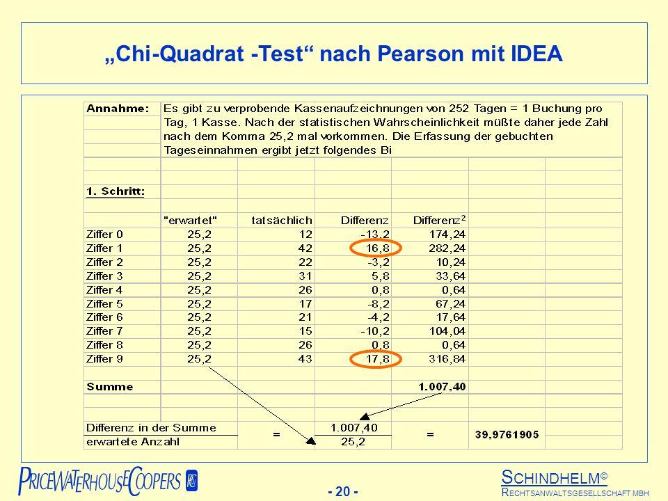 S CHINDHELM © - 20 - R ECHTSANWALTSGESELLSCHAFT MBH Chi-Quadrat -Test nach Pearson mit IDEA