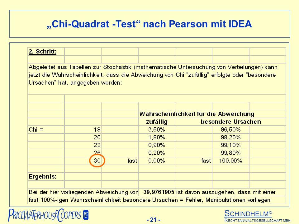 S CHINDHELM © - 21 - R ECHTSANWALTSGESELLSCHAFT MBH Chi-Quadrat -Test nach Pearson mit IDEA