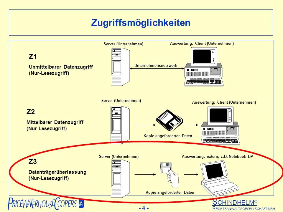 S CHINDHELM © - 4 - R ECHTSANWALTSGESELLSCHAFT MBH Unternehmensnetzwerk Server (Unternehmen) Auswertung: Client (Unternehmen) Auswertung: extern, z.B.