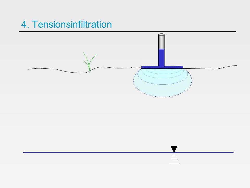 4. Tensionsinfiltration