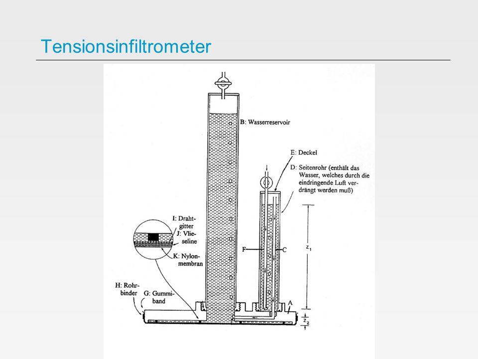 Tensionsinfiltrometer