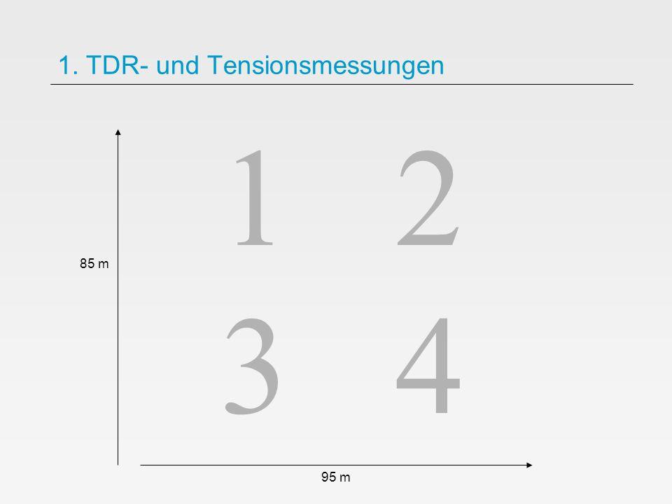 1 2 3 4 1. TDR- und Tensionsmessungen 95 m 85 m