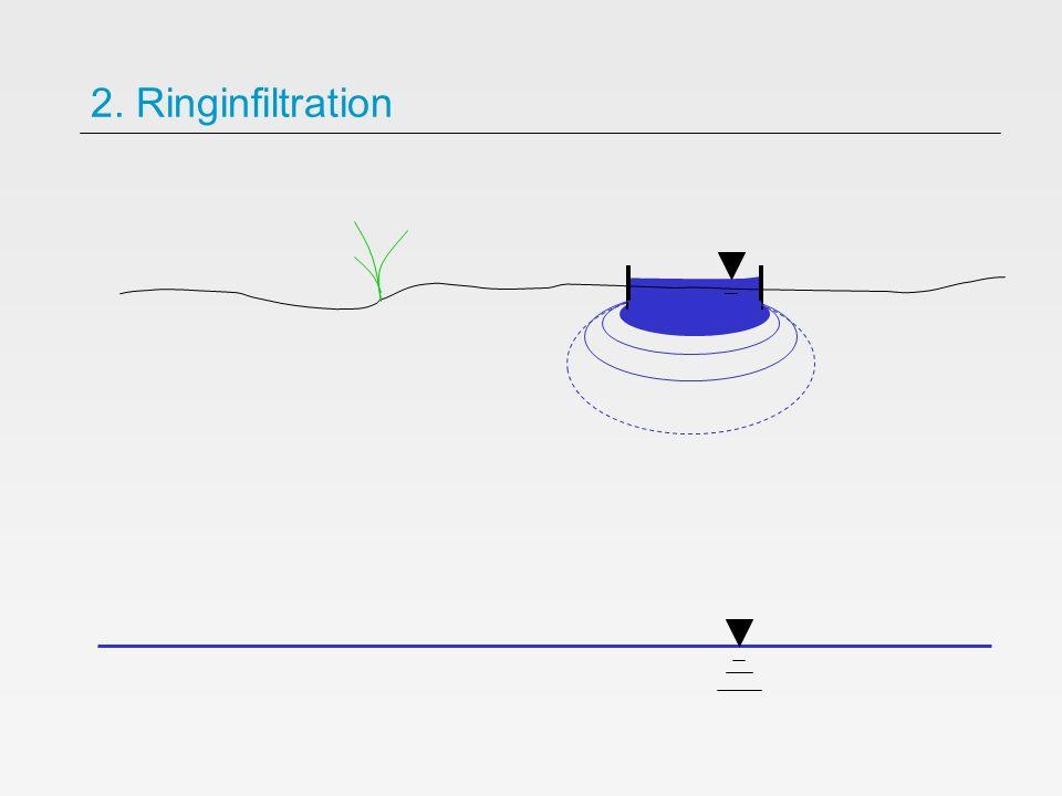 2. Ringinfiltration