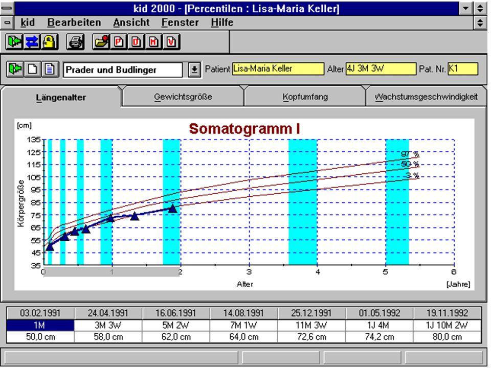 Weitere Highlights Berechnung der Zielgröße alle Wachstumskurven sind beliebig skalierbar Kurvenanpassung an Alterswerte Druckfunktionen für alle Kurv