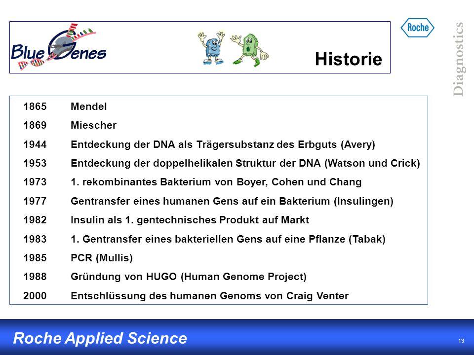 13 Roche Applied Science Historie 1865Mendel 1869Miescher 1944Entdeckung der DNA als Trägersubstanz des Erbguts (Avery) 1953Entdeckung der doppelhelik
