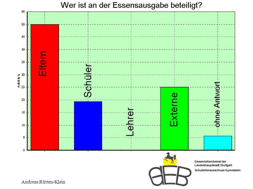 Gesamtelternbeirat der Landeshauptstadt Stuttgart Schulartenausschuss Gymnasien Andreas Rütten-Klein Ausgabe wer?
