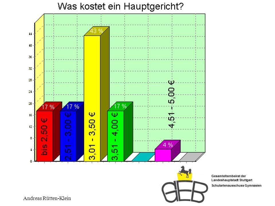 Gesamtelternbeirat der Landeshauptstadt Stuttgart Schulartenausschuss Gymnasien Andreas Rütten-Klein Kosten?