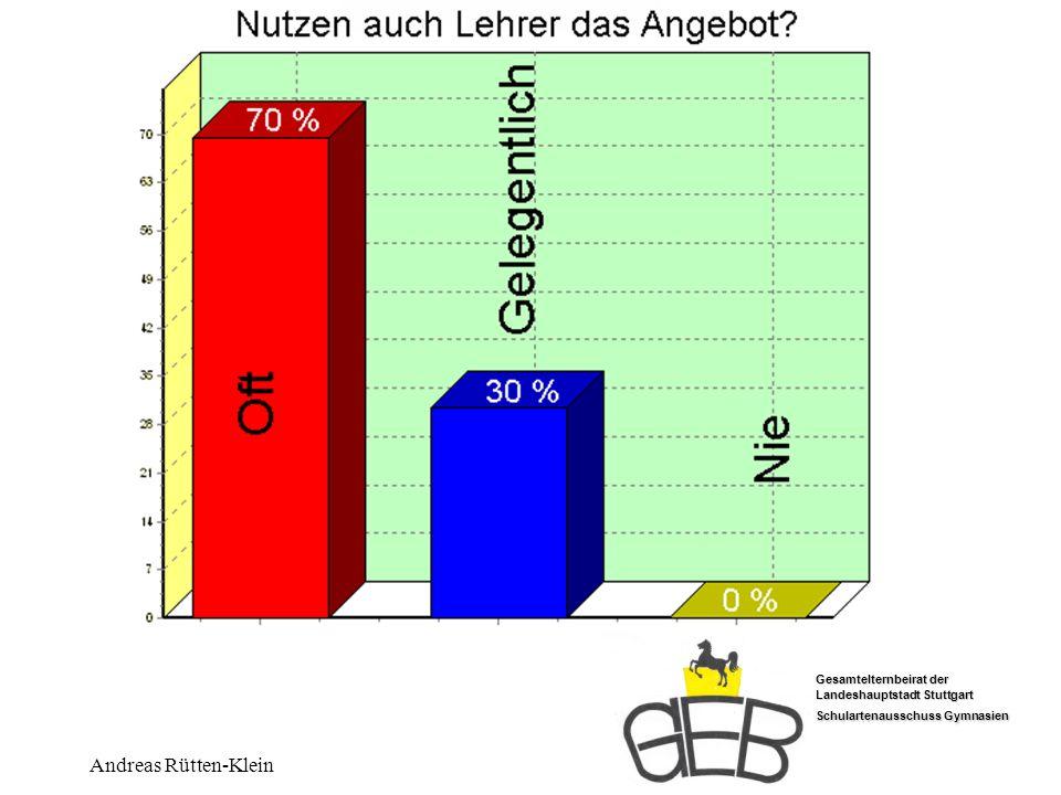 Gesamtelternbeirat der Landeshauptstadt Stuttgart Schulartenausschuss Gymnasien Andreas Rütten-Klein Lehrer nutzen