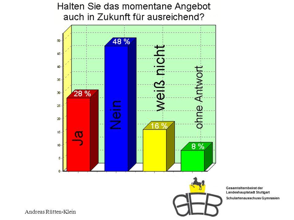 Gesamtelternbeirat der Landeshauptstadt Stuttgart Schulartenausschuss Gymnasien Andreas Rütten-Klein In Zukunft ausreichend ?
