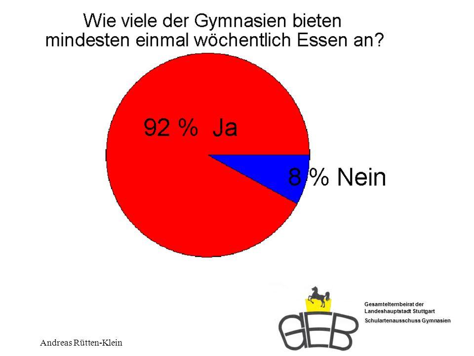 Gesamtelternbeirat der Landeshauptstadt Stuttgart Schulartenausschuss Gymnasien Andreas Rütten-Klein Wer bietet Essen an ? 8 % 92 % Ja Nein