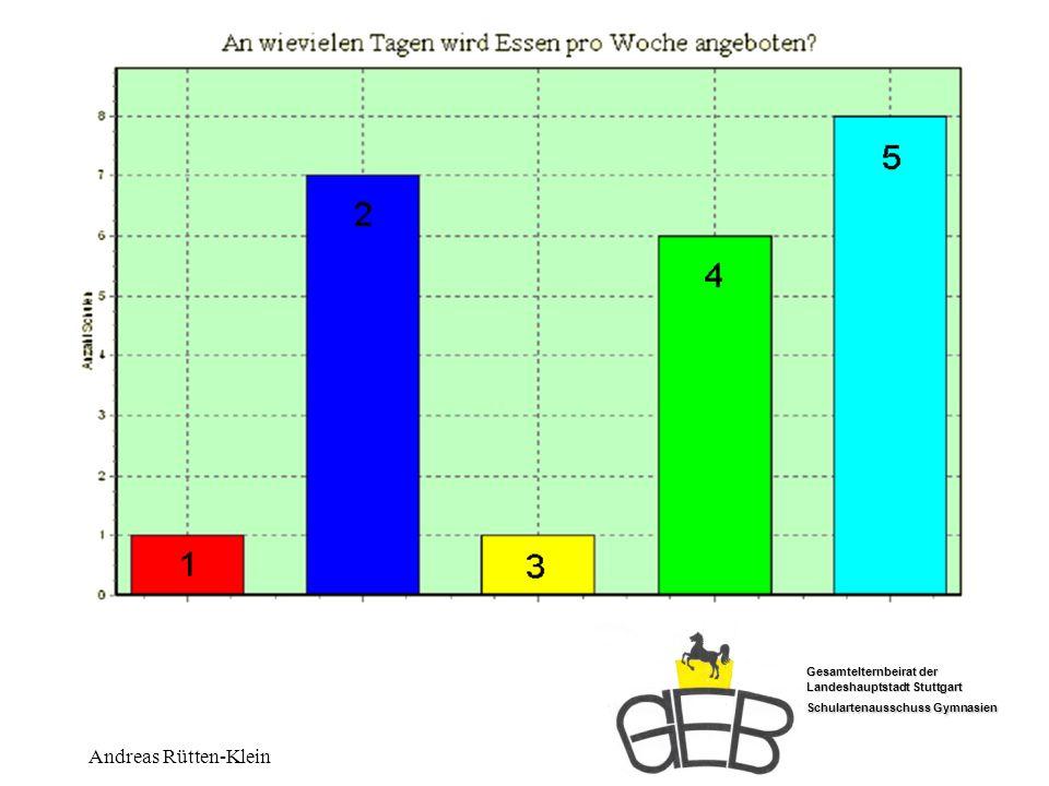 Gesamtelternbeirat der Landeshauptstadt Stuttgart Schulartenausschuss Gymnasien Andreas Rütten-Klein Tage Essensangebot