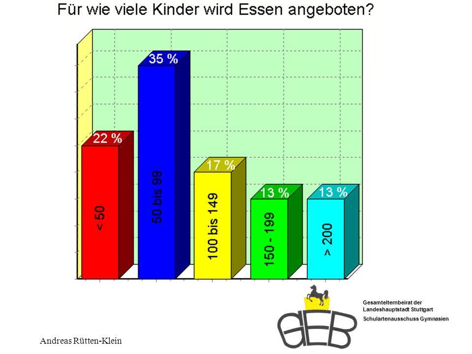Gesamtelternbeirat der Landeshauptstadt Stuttgart Schulartenausschuss Gymnasien Andreas Rütten-Klein Wieviele Tage vorbestellen?