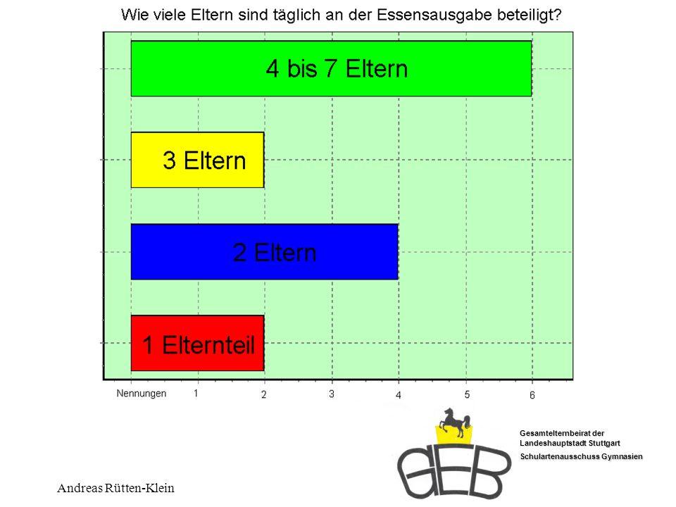 Gesamtelternbeirat der Landeshauptstadt Stuttgart Schulartenausschuss Gymnasien Andreas Rütten-Klein Wieviele Eltern