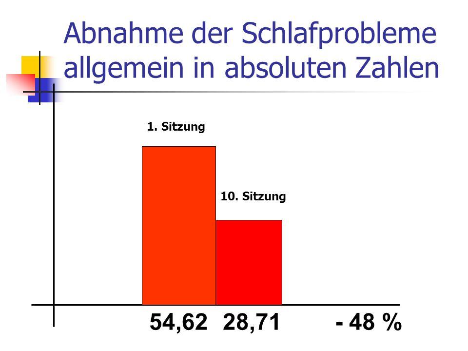 Abnahme der Schlafprobleme allgemein in absoluten Zahlen 54,6228,71- 48 % 1. Sitzung 10. Sitzung