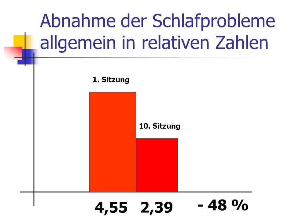Abnahme der Schlafprobleme allgemein in relativen Zahlen 4,552,39 - 48 % 1. Sitzung 10. Sitzung