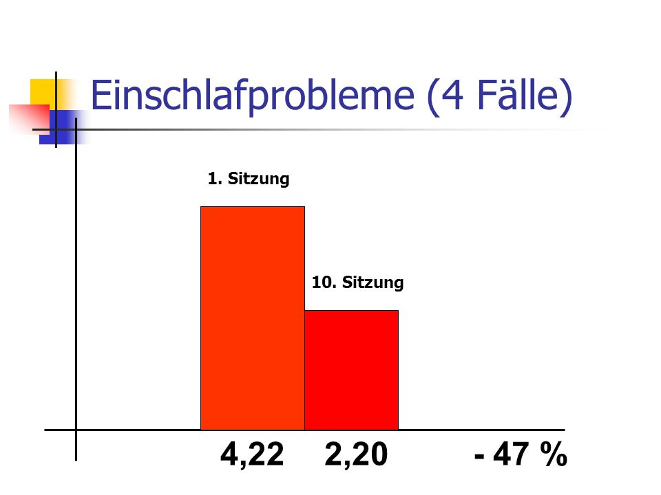 Einschlafprobleme (4 Fälle) 4,222,20- 47 % 1. Sitzung 10. Sitzung