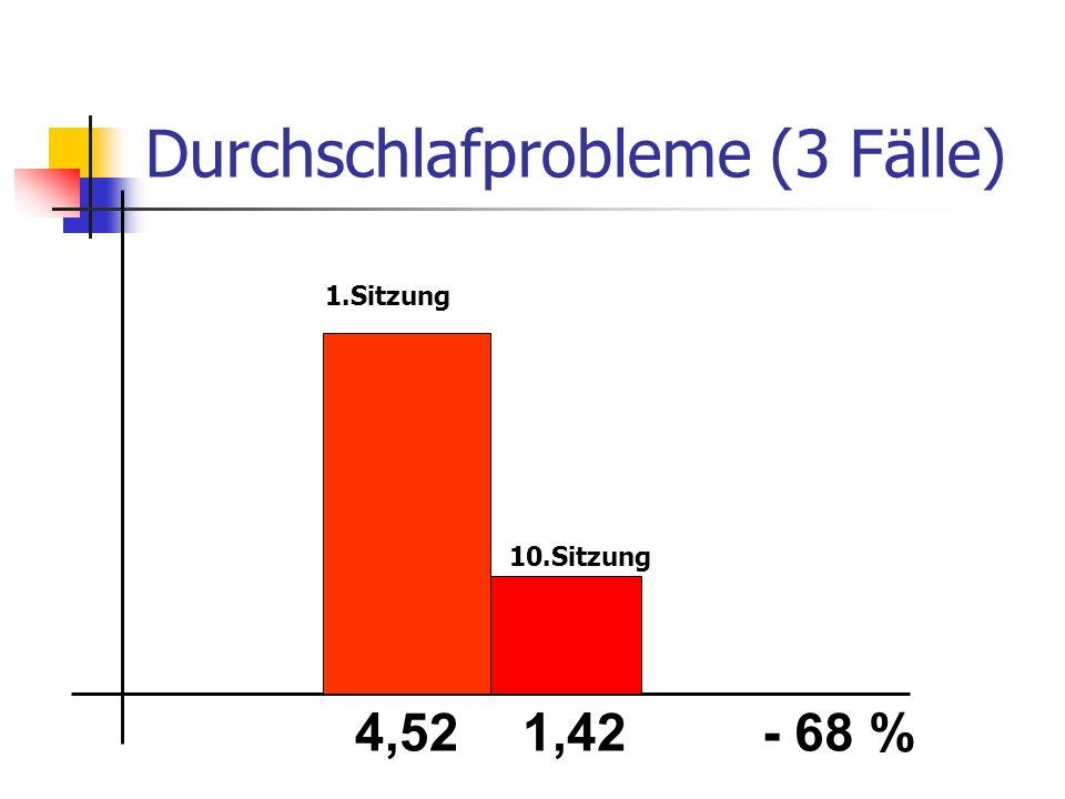Durchschlafprobleme (3 Fälle) 4,521,42- 68 % 1.Sitzung 10.Sitzung