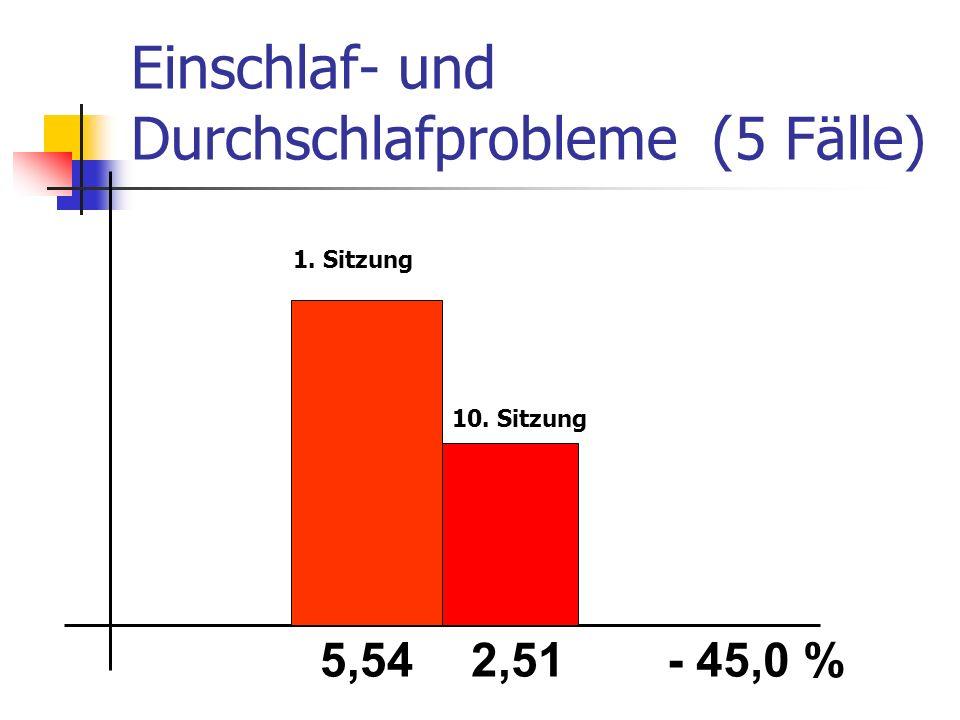 Einschlaf- und Durchschlafprobleme (5 Fälle) 5,542,51- 45,0 % 1. Sitzung 10. Sitzung