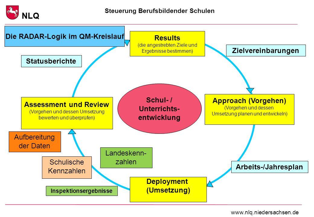 Steuerung Berufsbildender Schulen NLQ www.nlq.niedersachsen.de NLQ Assessment und Review (Vorgehen und dessen Umsetzung bewerten und überprüfen) Results (die angestrebten Ziele und Ergebnisse bestimmen) Approach (Vorgehen) (Vorgehen und dessen Umsetzung planen und entwickeln) Zielvereinbarungen Schulische Kennzahlen Jahresplanung der Teams Deployment (Umsetzung) Die RADAR-Logik im QM-Kreislauf Schul- / Unterrichts- entwicklung Inspektionsergebnisse Statusberichte Arbeits-/Jahresplan Landeskenn- zahlen Aufbereitung der Daten