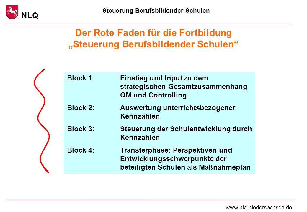 Steuerung Berufsbildender Schulen NLQ www.nlq.niedersachsen.de Der Rote Faden für die Fortbildung Steuerung Berufsbildender Schulen Block 1:Einstieg und Input zu dem strategischen Gesamtzusammenhang QM und Controlling Block 2: Auswertung unterrichtsbezogener Kennzahlen Block 3:Steuerung der Schulentwicklung durch Kennzahlen Block 4: Transferphase: Perspektiven und Entwicklungsschwerpunkte der beteiligten Schulen als Maßnahmeplan
