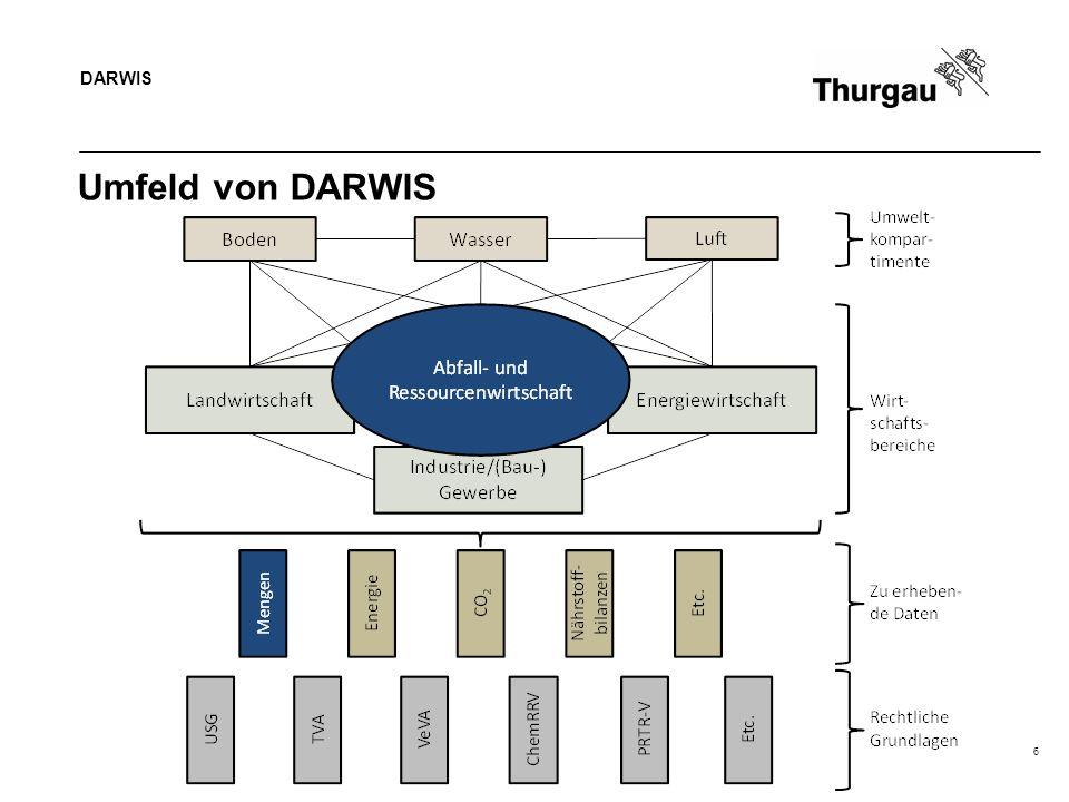 DARWIS 7 Grundsätze zur Erhebung der Abfallmengen Abfallliste Liste umfasst alle LVA-Codes in aggregierter Form (eindeutige Zuordnung) Materialbezogene Gruppierung zu Abfallklassen / -arten (nicht Herkunft) Zuordnung der Abfallarten in die drei Kategorien Siedlungsabfälle (SA), Bauabfälle (BA) und Diverse Abfälle (DA) Erhebung Typisierung der Abfallanlagen Erhebung der Inputs, Outputs und Weiterleitungen; keine Lagermengen Meldung kontrollpflichtige Abfälle (S, ak) nach LVA-Codes Meldung nicht kontrollpflichtige Abfälle (nk) nach Abfallarten Detailliertere Erhebung nur mit klarer Zuordnung zu Abfallarten zulässig Standardisierte Meldung von Recyclingprodukten (keine Meldepflicht)