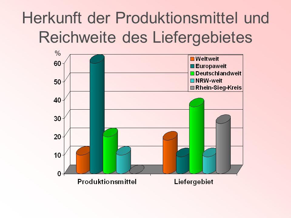 Herkunft der Produktionsmittel und Reichweite des Liefergebietes %