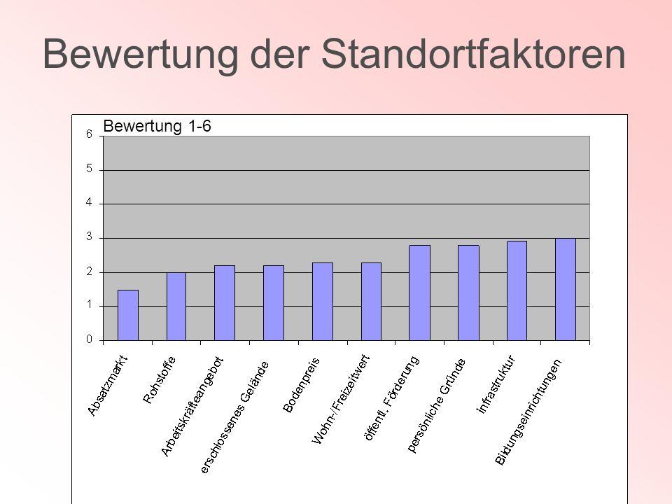 Bewertung der Standortfaktoren Bewertung 1-6