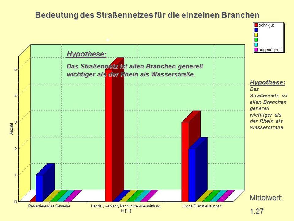 Hypothese: Hypothese: Das Straßennetz ist allen Branchen generell wichtiger als der Rhein als Wasserstraße. Mittelwert:1.27 Bedeutung des Straßennetze