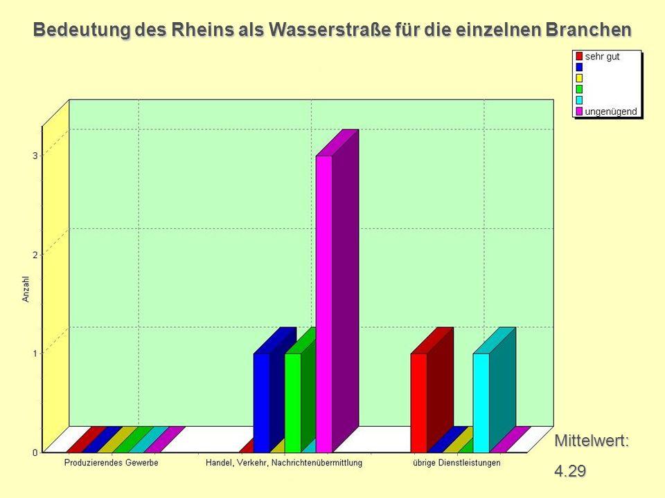 Mittelwert:4.29 Bedeutung des Rheins als Wasserstraße für die einzelnen Branchen