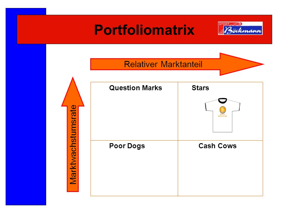 Portfoliomatrix Question MarksStars Poor DogsCash Cows Relativer Marktanteil Marktwachstumsrate