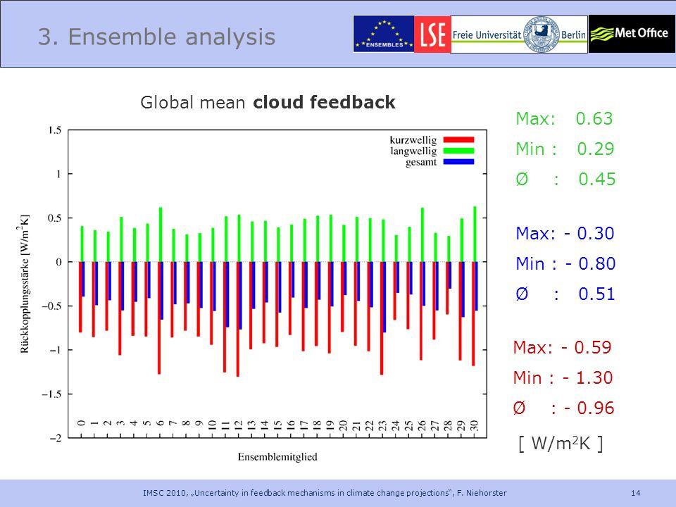 14 3. Ensemble analysis Max: 0.63 Min : 0.29 Ø : 0.45 Max: - 0.59 Min : - 1.30 Ø : - 0.96 Max: - 0.30 Min : - 0.80 Ø : 0.51 [ W/m 2 K ] Global mean cl