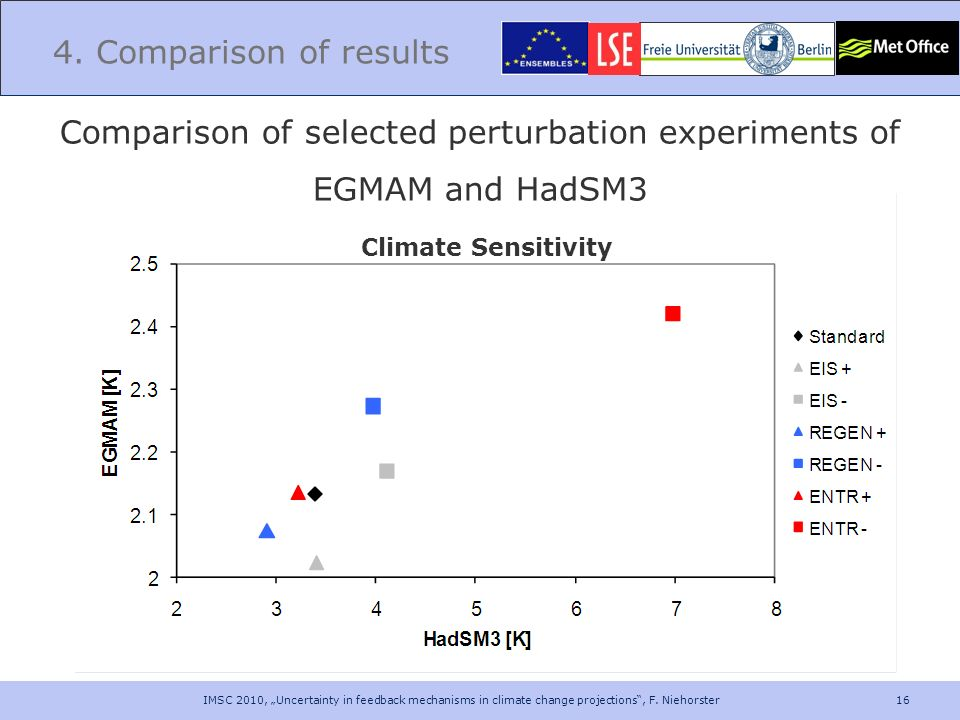 16 4. Comparison of results Comparison of selected perturbation experiments of EGMAM and HadSM3 Climate Sensitivity IMSC 2010, Uncertainty in feedback