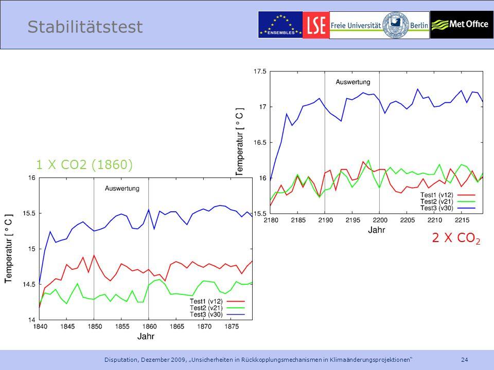 24 Disputation, Dezember 2009, Unsicherheiten in Rückkopplungsmechanismen in Klimaänderungsprojektionen Stabilitätstest 1 X CO2 (1860) 2 X CO 2
