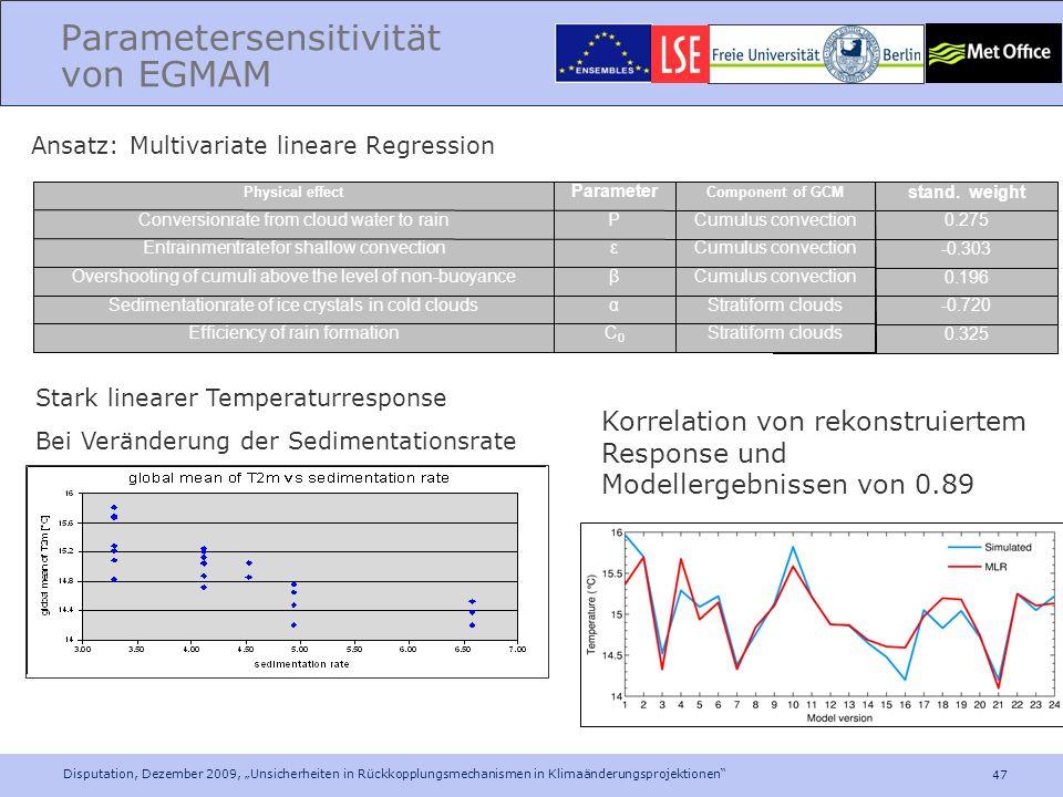 47 Disputation, Dezember 2009, Unsicherheiten in Rückkopplungsmechanismen in Klimaänderungsprojektionen 0.325 C0C0 -0.720 α 0.196 β -0.303 ε 0.275 P s