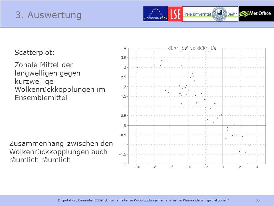 55 Disputation, Dezember 2009, Unsicherheiten in Rückkopplungsmechanismen in Klimaänderungsprojektionen 3. Auswertung Scatterplot: Zonale Mittel der l