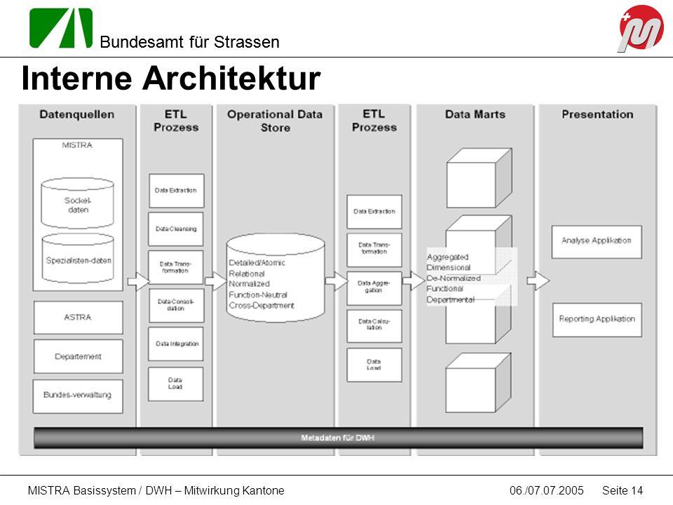 Bundesamt für Strassen 06./07.07.2005MISTRA Basissystem / DWH – Mitwirkung Kantone Seite 14 Interne Architektur