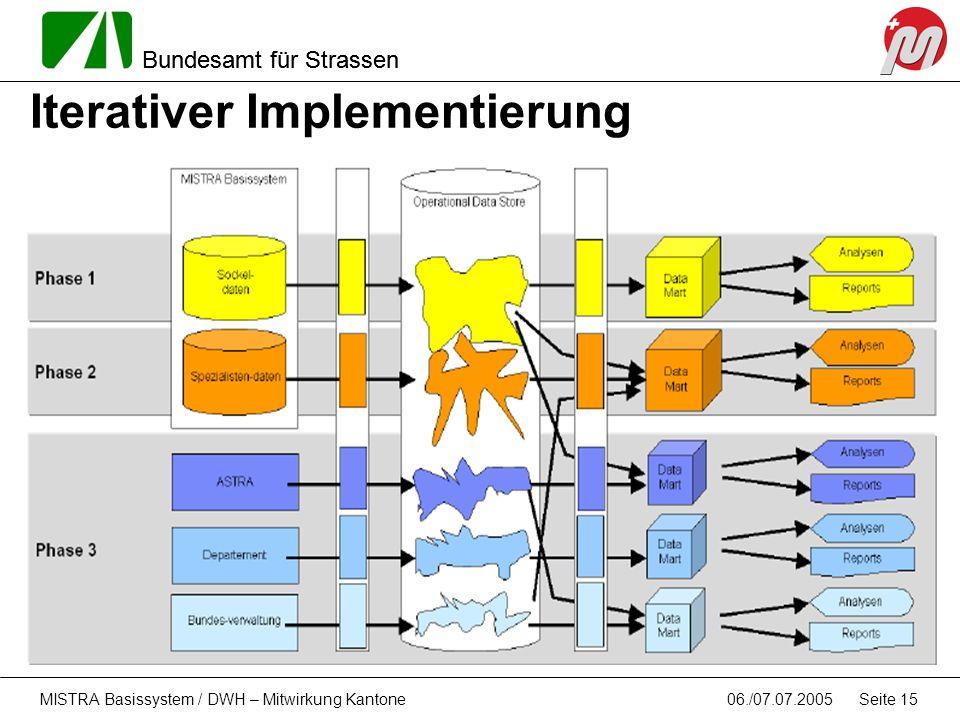 Bundesamt für Strassen 06./07.07.2005MISTRA Basissystem / DWH – Mitwirkung Kantone Seite 15 Iterativer Implementierung